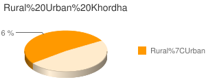 Khordha census population